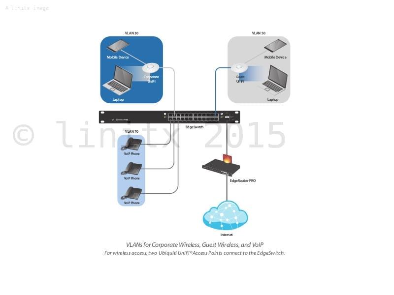 Ubiquiti ES-24-Lite Netzwerk//Router
