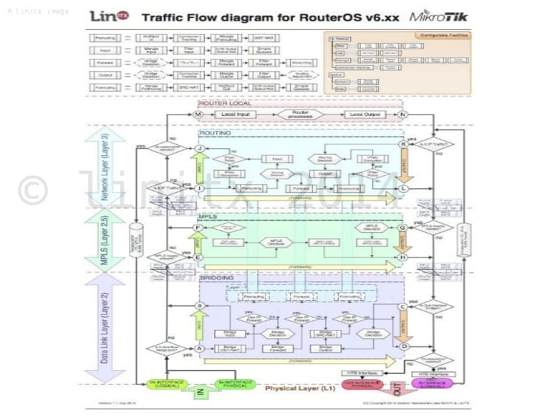 MikroTik RouterOS V6 Packet Flow Diagram A1 Poster