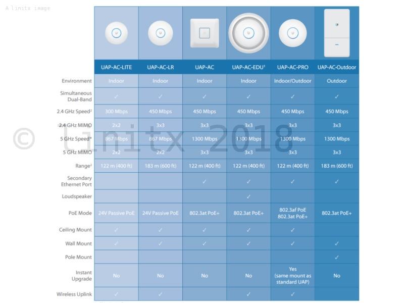 Ubiquiti Unifi Ac Lite Ap Wireless Access Point Uap Ac Lite